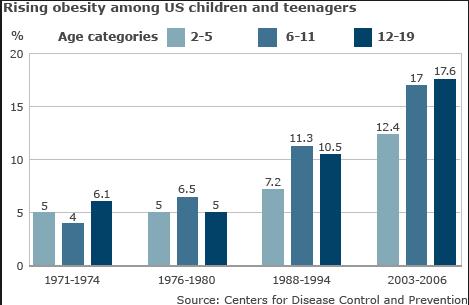 obezita graf